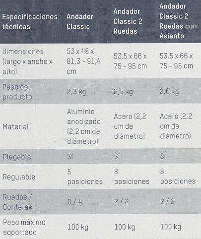 Especificaciones Técnicas Caminador Apex Medical