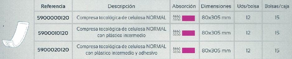 Modelos De Apósitos Anatómicos Posparto Tocológicos.